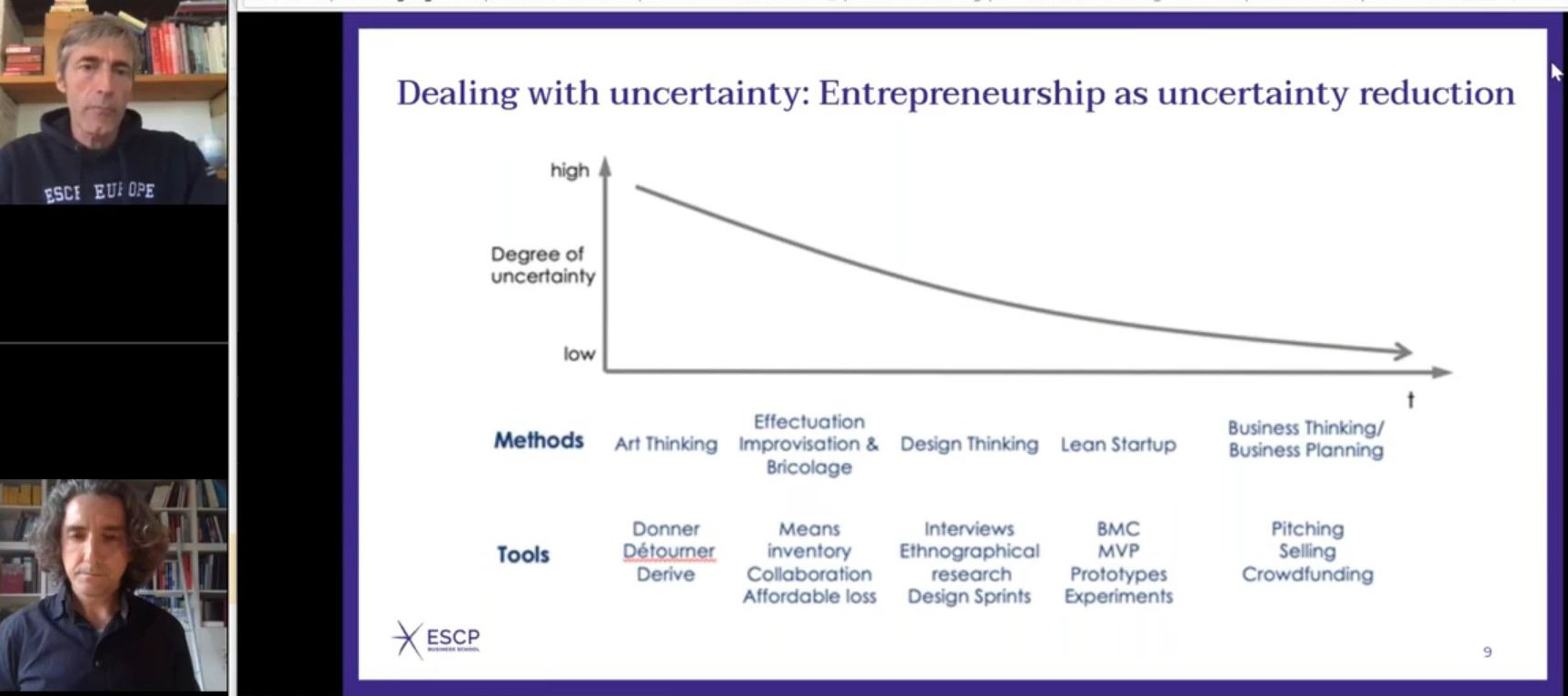 Entrepreneurial tools for different levels of uncertainty by Rene Mauer and Martin Kupp in an ESCP webinar