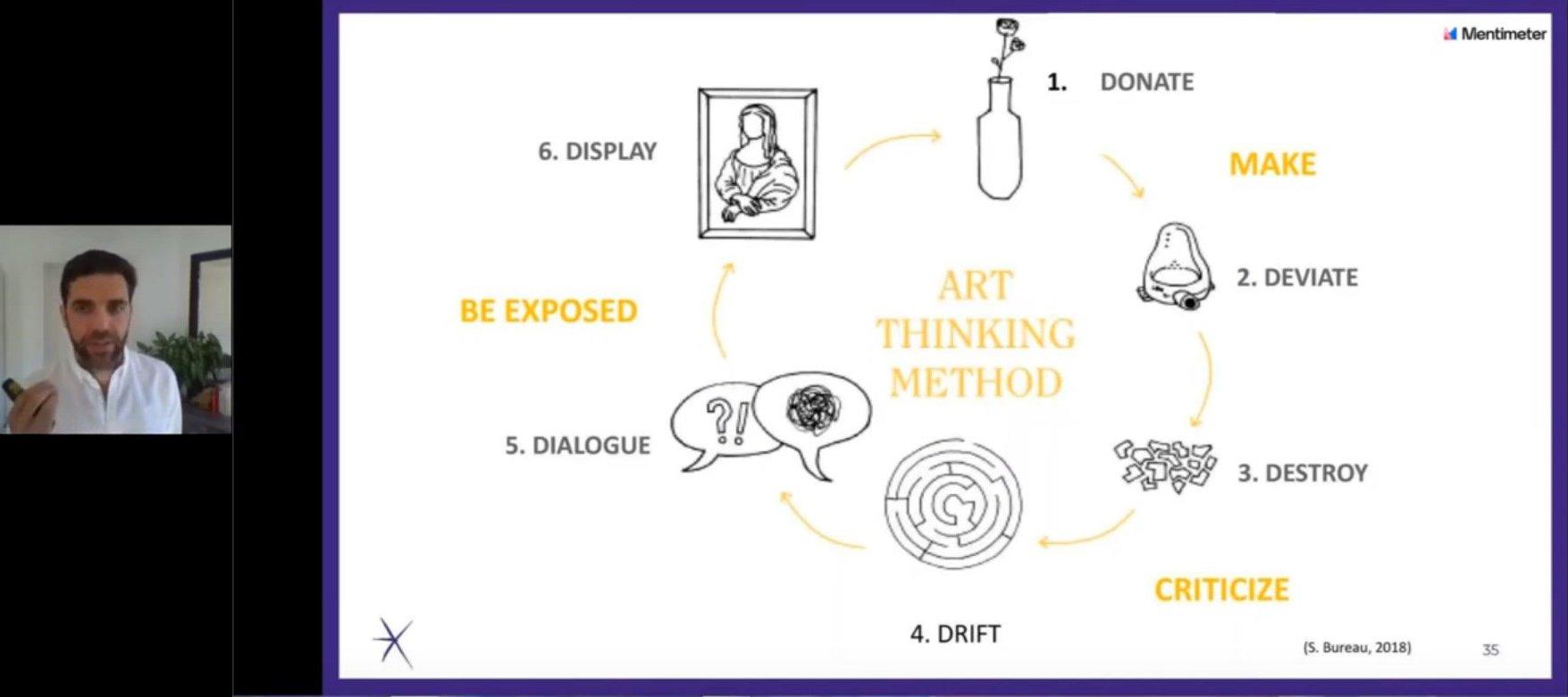 The Art Thinking method by Sylvain Bureau in an ESCP webinar